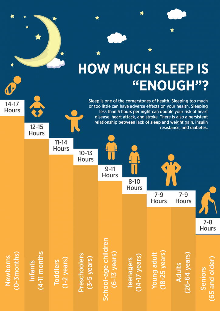 How Much Sleep Should You Get? An Infographic - The ...